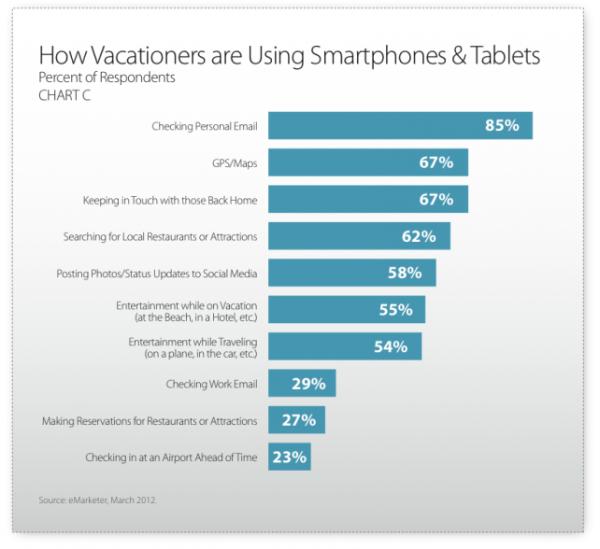 opportunitées et usages mobiles tablettes pour les vacances, le voyage, restaurants