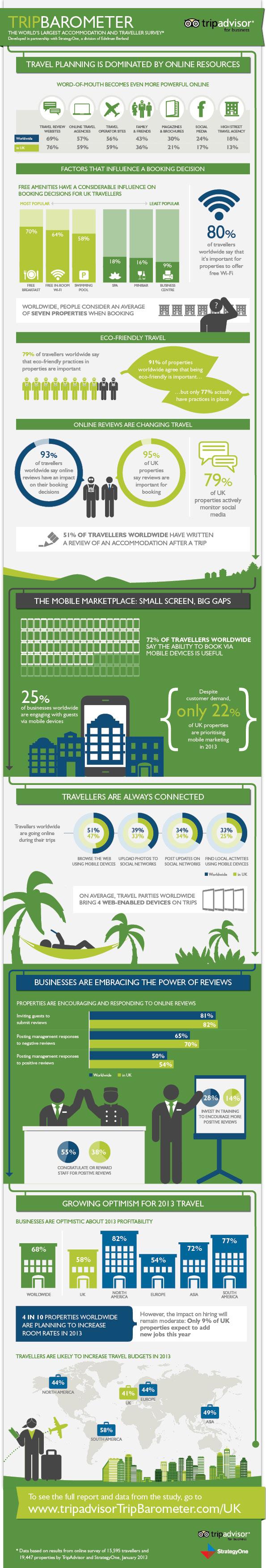 Influence du online et des recommandations d'amis et avis d'utilisateurs lors de réservations d'hôtels et autres statistiques. Infographie